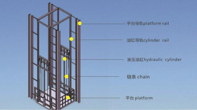 Vertical Guide Rail Elevators Hydraulic Warehouse Cargo Lift Price